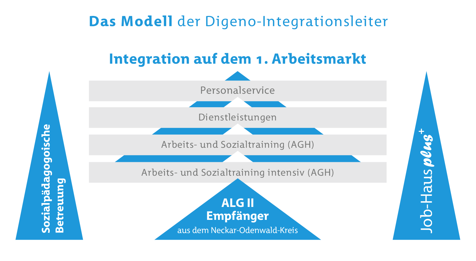 digeno integrationsleiter